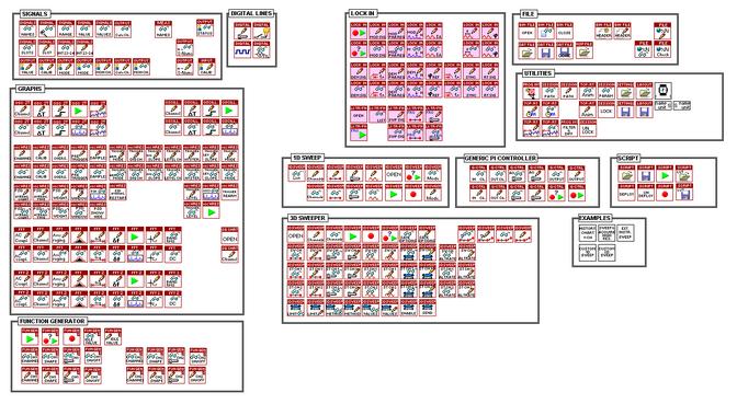 Programming Interface QT PI 5 | Nanonis