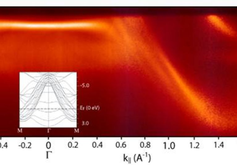 Cross Section through the Brillouin Zone of Pb 2D Quantum Well State Bands