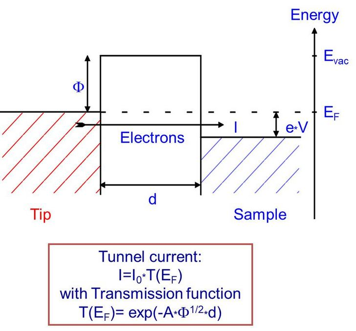 graphic illustrating the tunneling effect