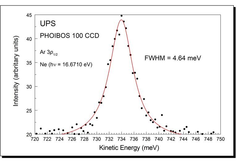 Resolving Power of the PHOIBOS Energy Analyzer Series