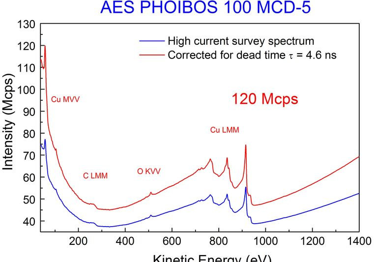 Linearity of the PHOIBOS Channel Electron Multiplier (CEM) detection system